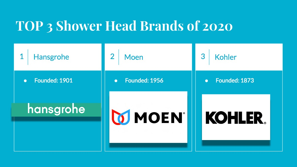 best shower head brands 2020